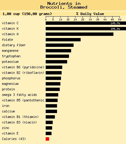 Broccoli Nutrient Chart